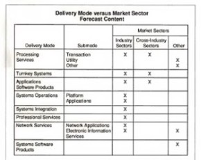 Delivery Mode and Market Sector 1991